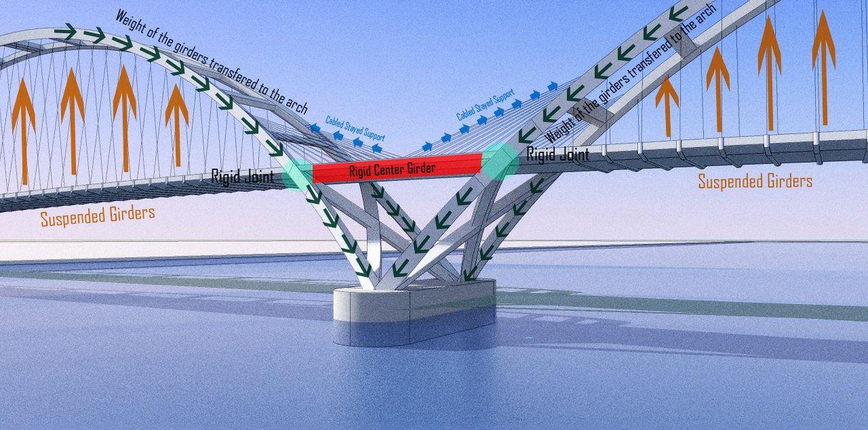 bridge structure Google Search Bridge structure
