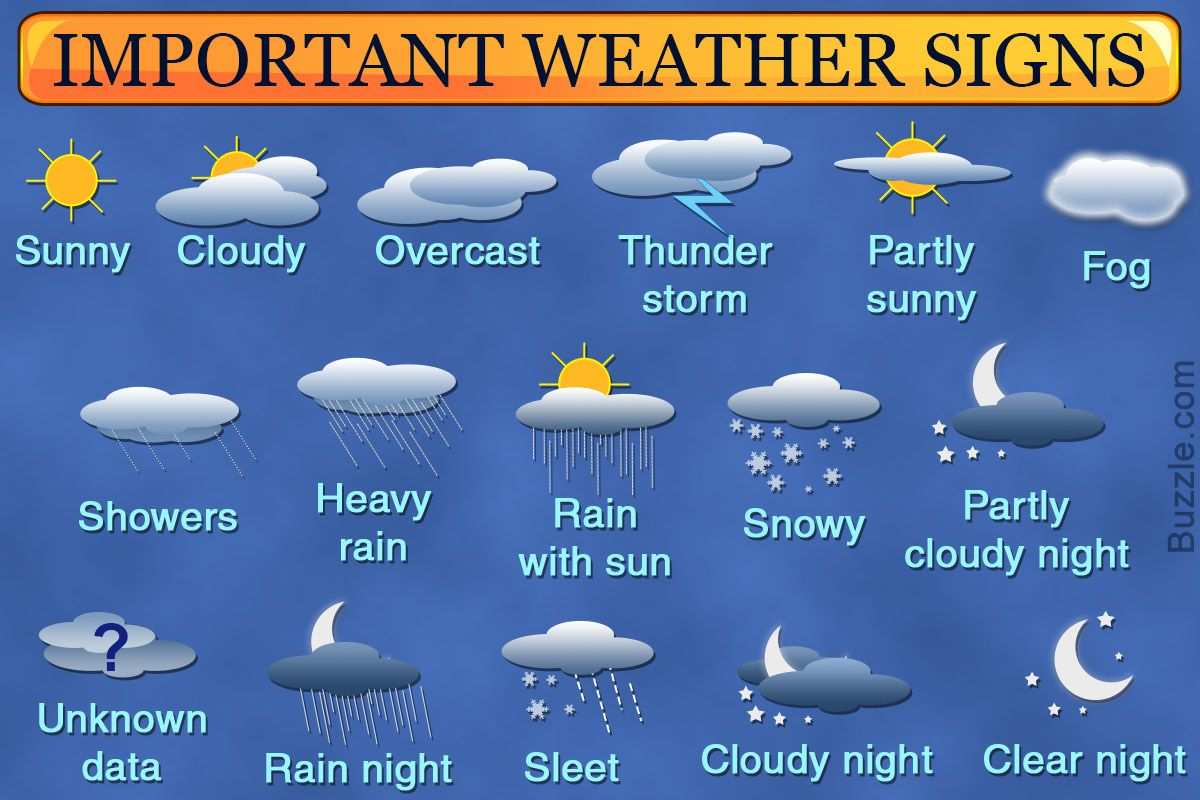 A Detailed List Of All Weather Symbols And Their Exact Meanings Weather Symbols Weather Predictions Symbols And Meanings