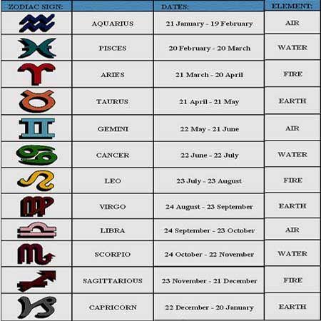 Horoscopes Daily Horoscopes Monthly Horoscopes 2013