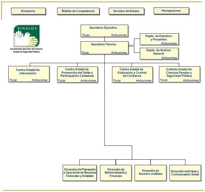 Gobierno del Estado de Sinaloa - Portal de Acceso a la Información - Sistema Estatal de Seguridad - Organigrama Agosto 2011 #2