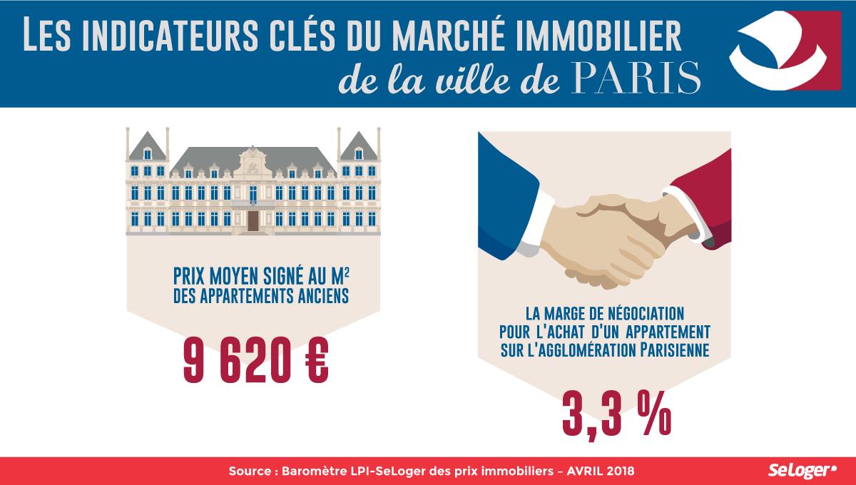 9 620 M L Immobilier Parisien Atteint Un Niveau Historique En
