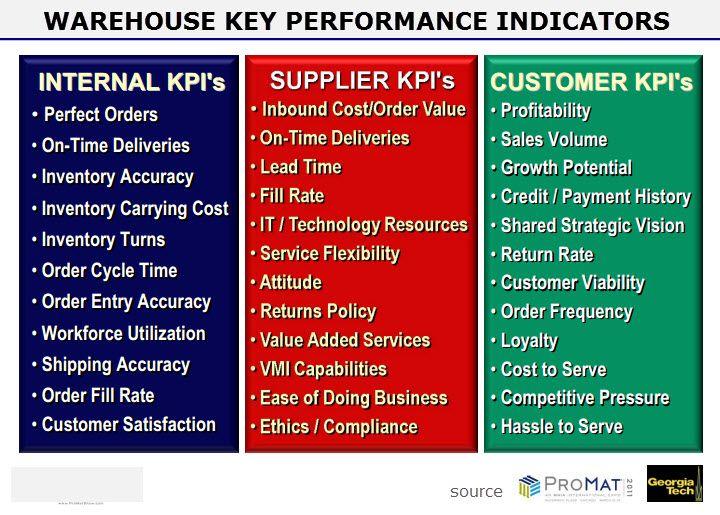 Warehouse Metrics And Benchmarking That Matter Warehouse Management Supply Chain Logistics Management