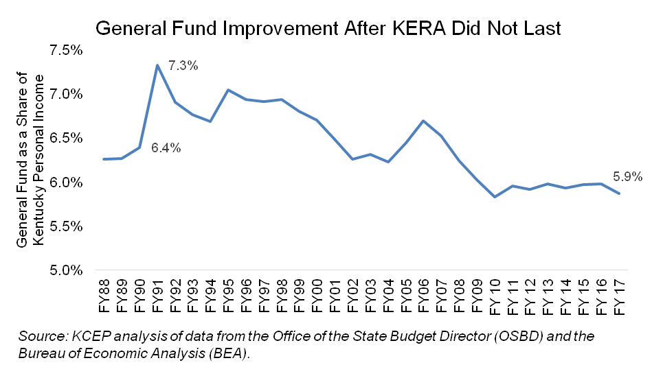Continuing General Fund Erosion Is More Evidence Of The Need To Clean Up Tax Code Coding Fund Education Reform