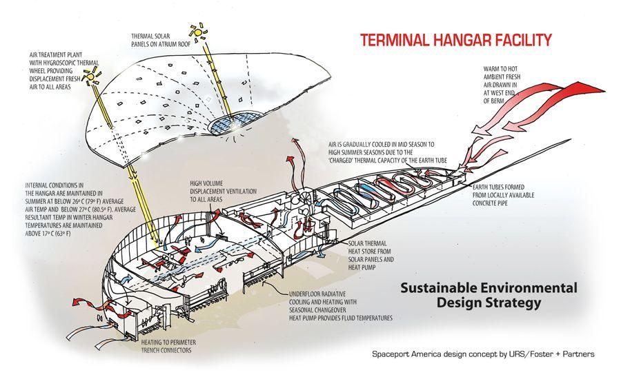 Drawings Of Spaceport America Milieu