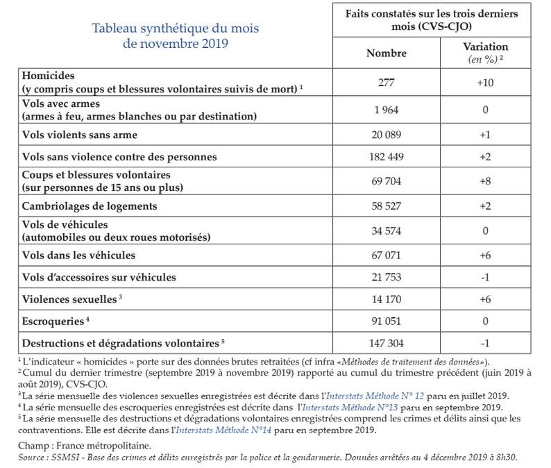 Explosion de la criminalité en France Impostures Le