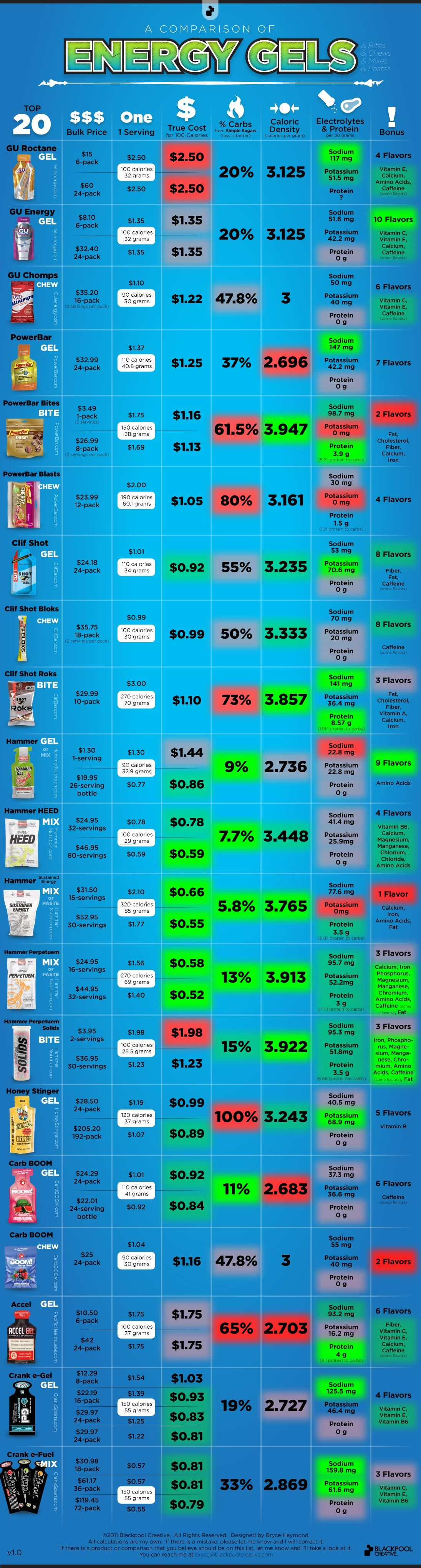 comparison of energy gels for runners also run like the wind rh pinterest