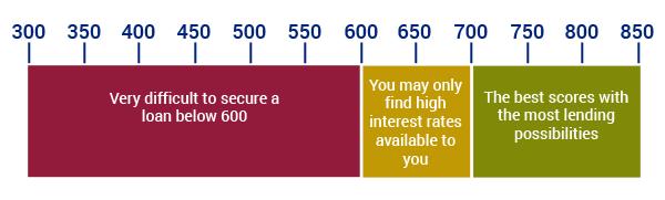 how to reestablish good credit