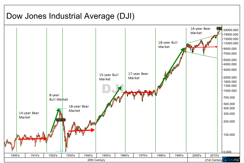 This One Simple Chart Will Put In Perspective The Current Volatile Market And Tell You What To Expect In 2019 And Be Dow Jones Industrial Average Dow Jones Dow