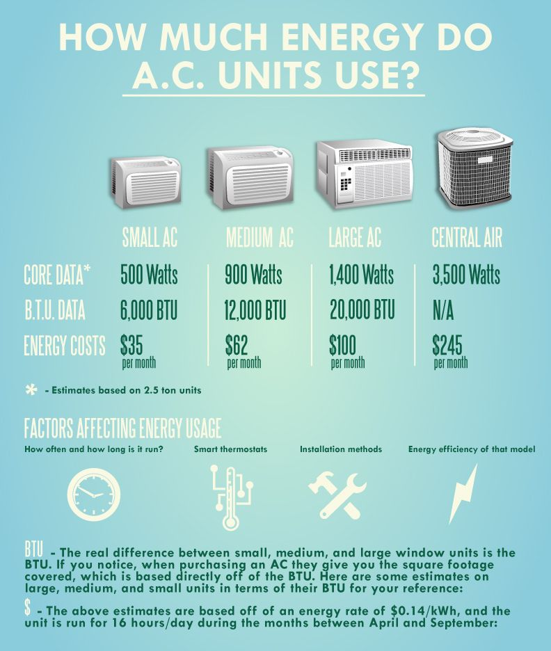 How Much Energy Do Ac Units Use Infographic Acunits