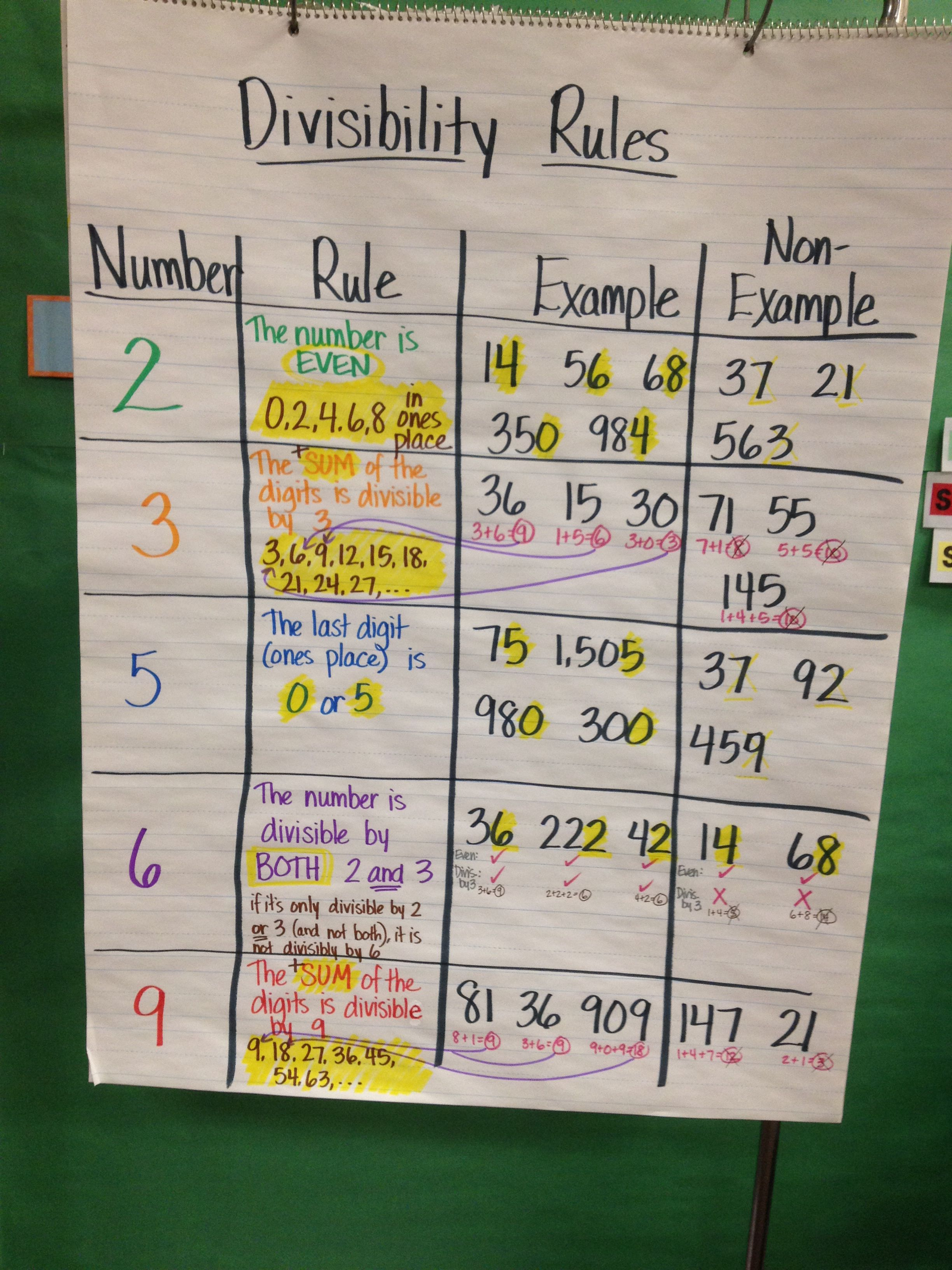 Divisibility rules anchor chart   Math anchor charts [ 3264 x 2448 Pixel ]