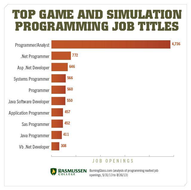 InDemand Game  Simulation Programming Jobs That Could Be Yours