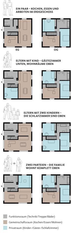 SCHÖNER WOHNEN-Haus \