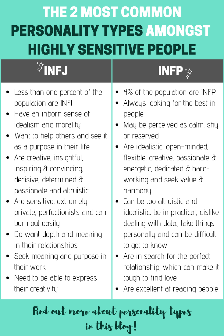 Out Of The 16 Myer Briggs Personality Types These Two Are Some Of The Most Common Ones Amongst Highly Personality Types Infp Personality Type Sensitive People