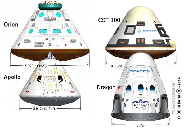 An illustration of the comparison between Apollo, Orion ...