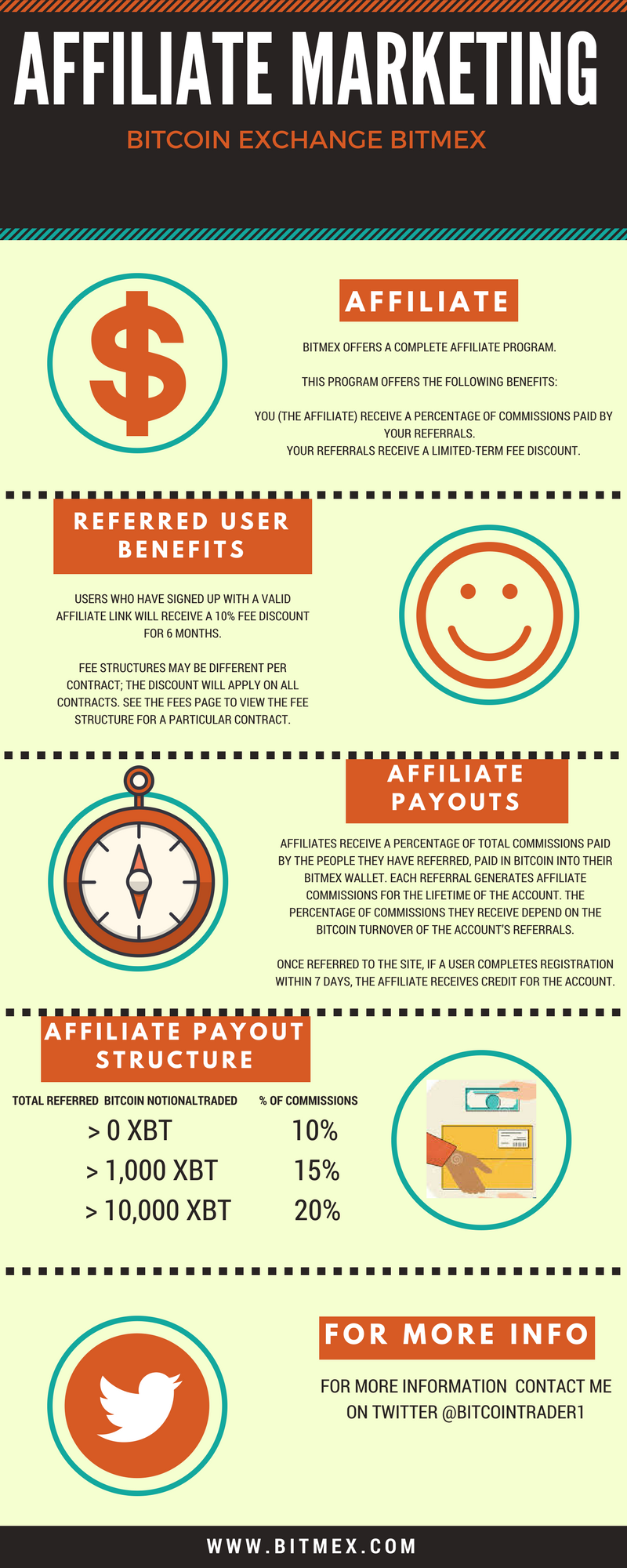 infographic are in the affiliate marketing business why not try