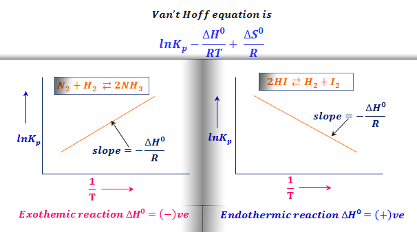 Van T Hoff Equation In 2021 Physical Chemistry Chemical Equation Secondary Science