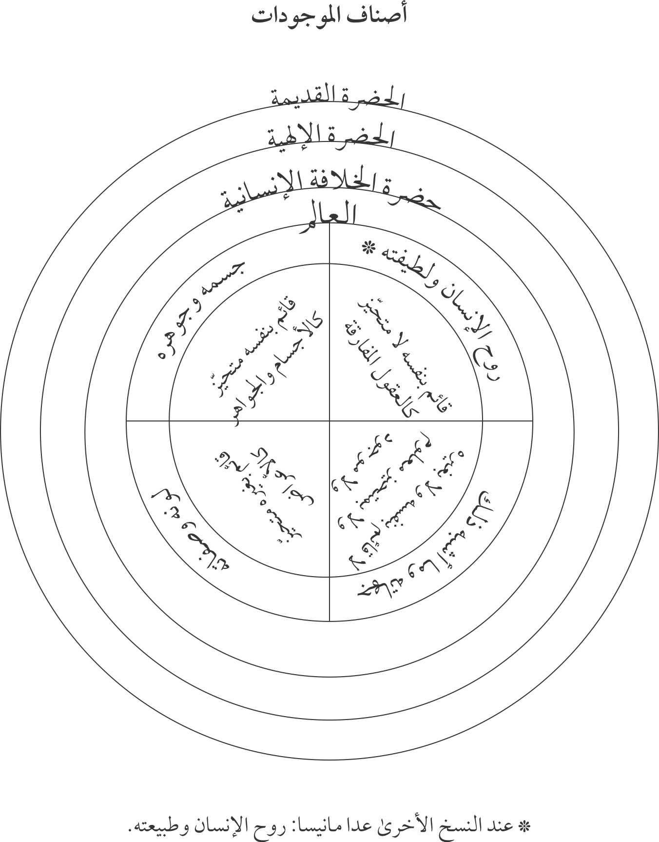 أصناف الموجودات إنشاء الدوائر للشيخ الأكبر ابن العربي