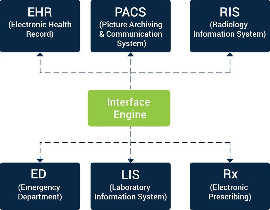 How To Advance Towards Achieving 100 Interoperability In