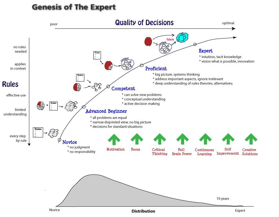 Software Creation Mystery How To Become An Expert Top 7