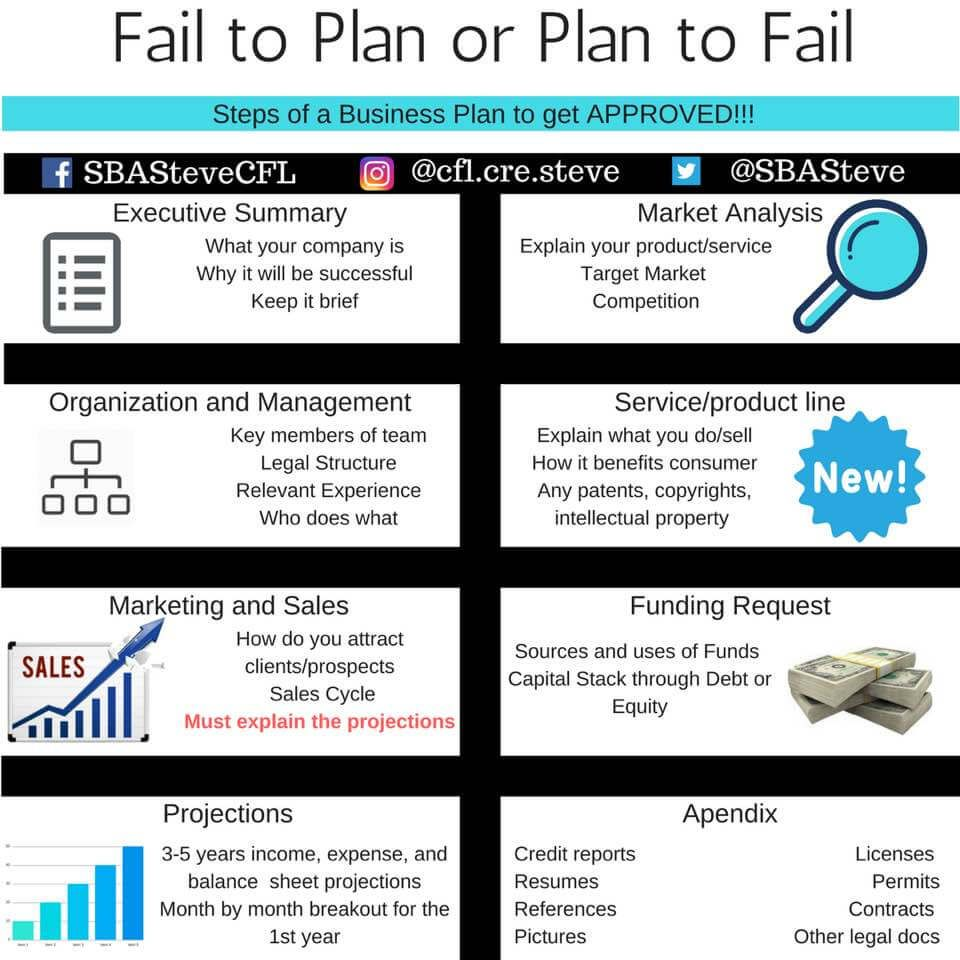 Fail to Plan or Plan to Fail Business planning, How to