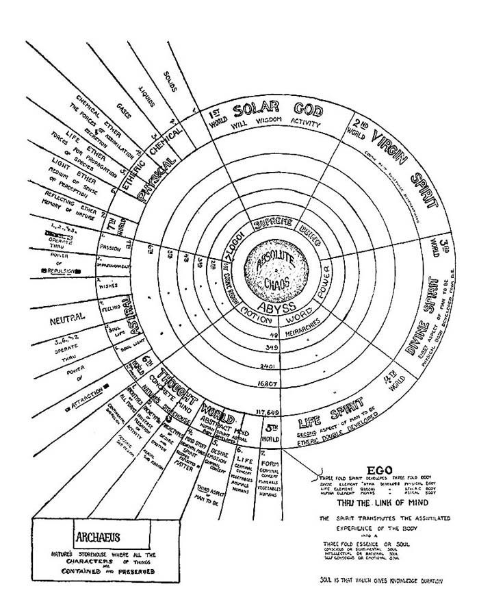 a diagram of a theory of cosmos