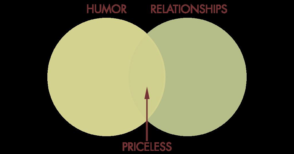 Humor Relationships Venn Diagram Relationships Pinterest
