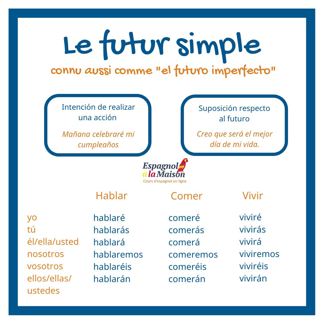 Le Futur Simple En Espagnol Espagnol Apprendre Espagnol Lecon Espagnol