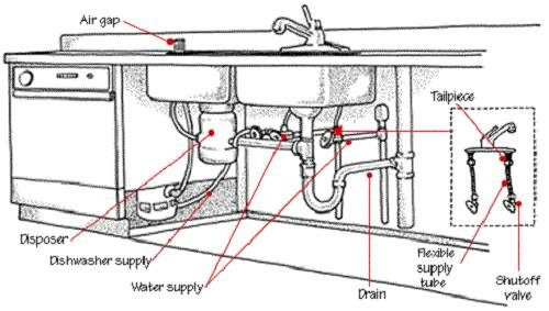Marvelous Kitchen Sink Drain Plumbing Diagram   In The Past, Kitchens Were Made With  No Appropriate Layout Or Glamor. Great Ideas