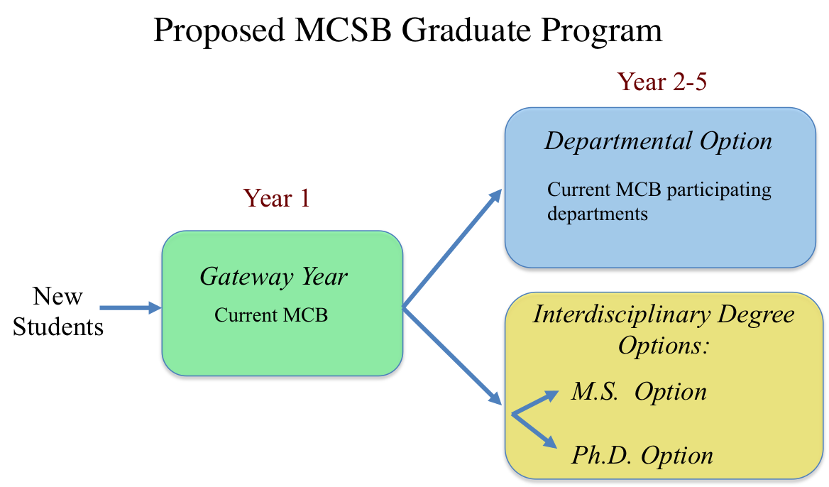 MCSB degrees UCIrvine Complex Biological Systems