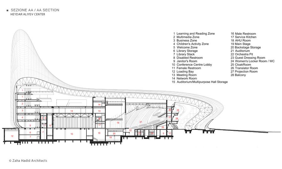 Heydar Aliyev Center Zaha Hadid Architects Zaha Hadid Exterior Cladding