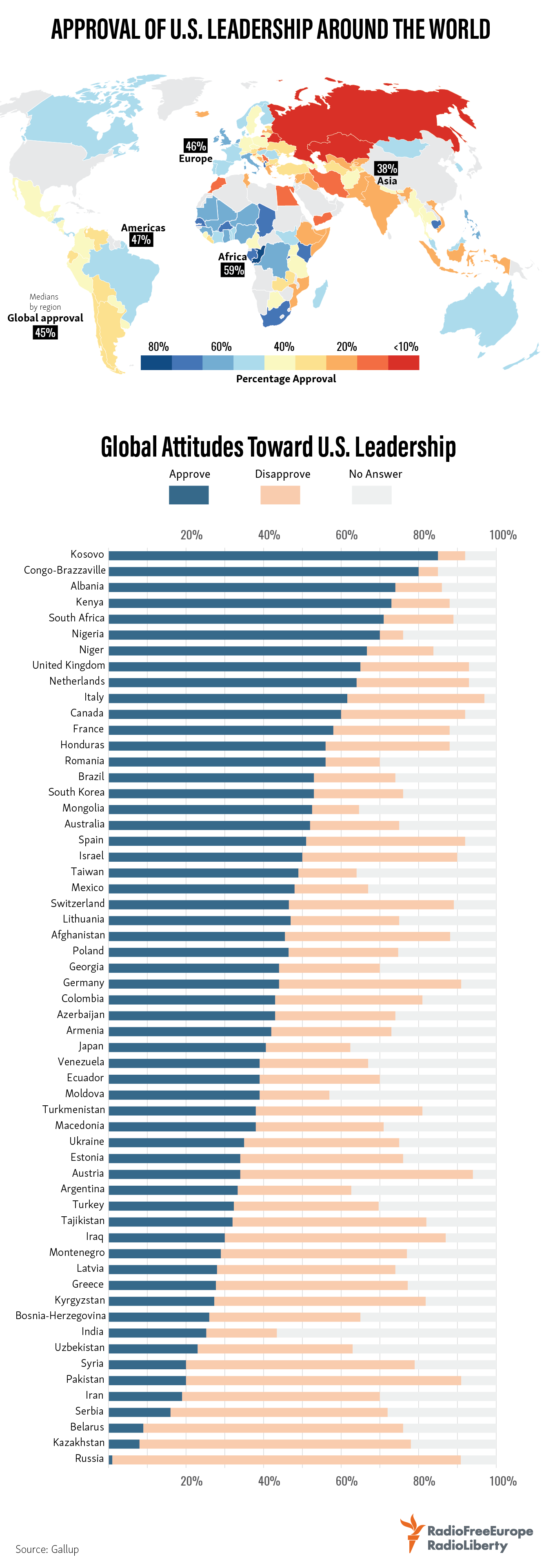 Approval Of U S Leadership Around The World