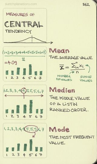 Measures of central tendency. Very easy to forget the difference ...