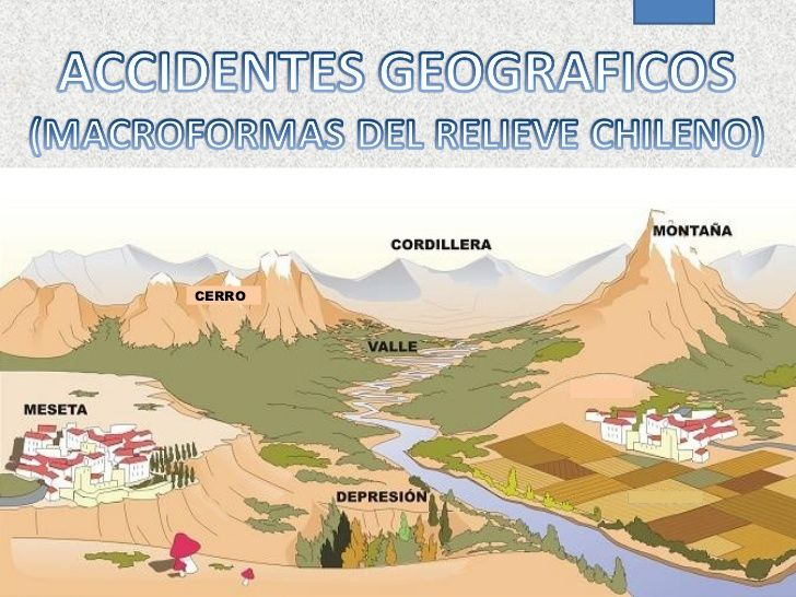 Ppt Accidentes Geograficos Las Formas Del Relieve Spanish Teaching Resources Social Science Earth Science
