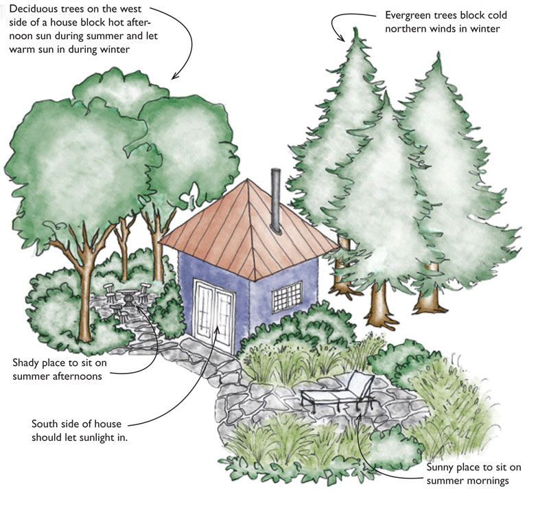 Building Lots And Siting A House Landscape Plans Green Building