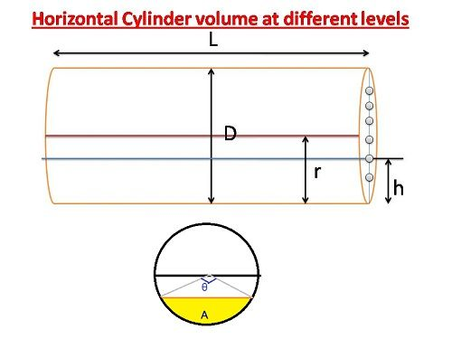 Formula To Find Volume Of Horizontal Cylinder Volume At Different