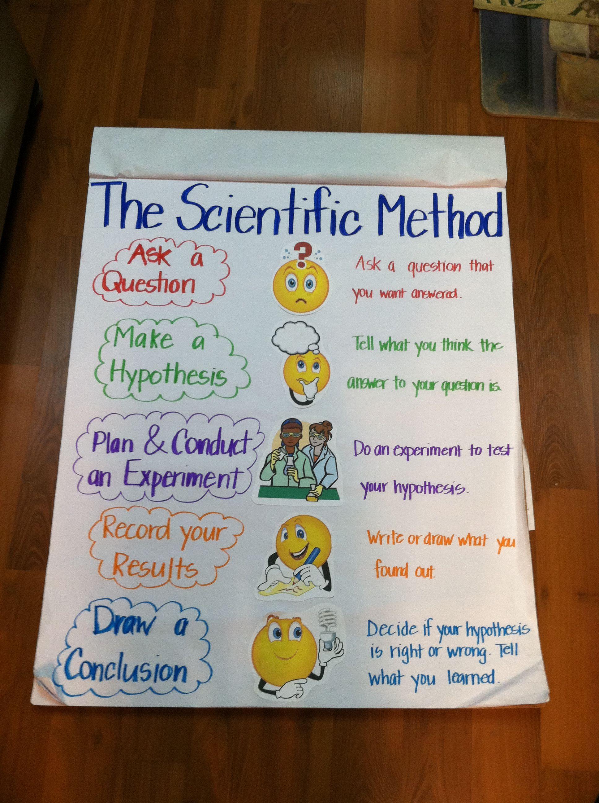Scientific Method Definition For Kids