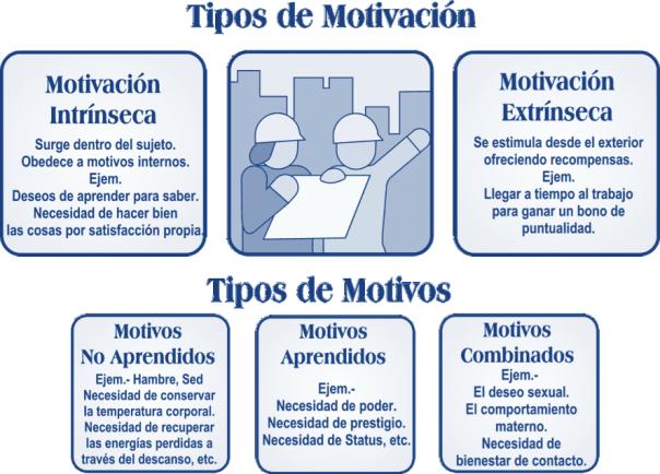 Tipos De Motivación Motivacion Intrinseca Tipos De Motivación Motivacion