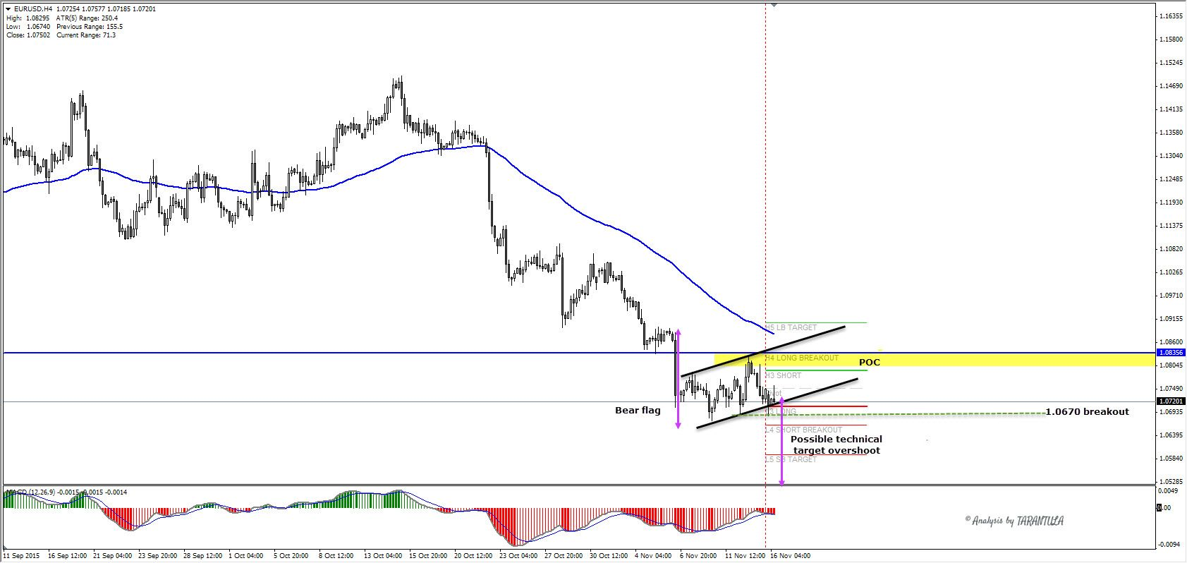Eurusd Possible Technical Target Overshoot  Technical Analysis