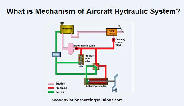 Mechanism Of Aircraft Hydraulic System Hydraulic Systems Hydraulic Auxiliary Power Unit