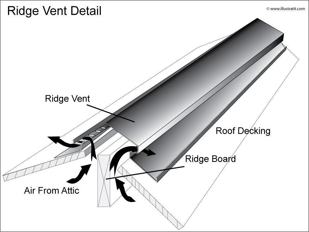 Roof Ridge Vent Coobang Pinterest Ridge Vent