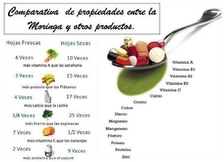 Comparativa de propiedades entre la moringa y otros for Fish oil para que sirve