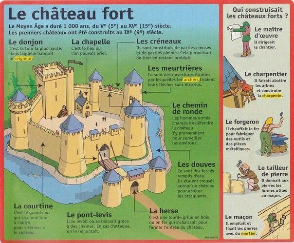 Le Chateau Fort Premiere Construction Au 9eme Siecle Histoire Enfant Histoire Cm1 Histoire En Francais