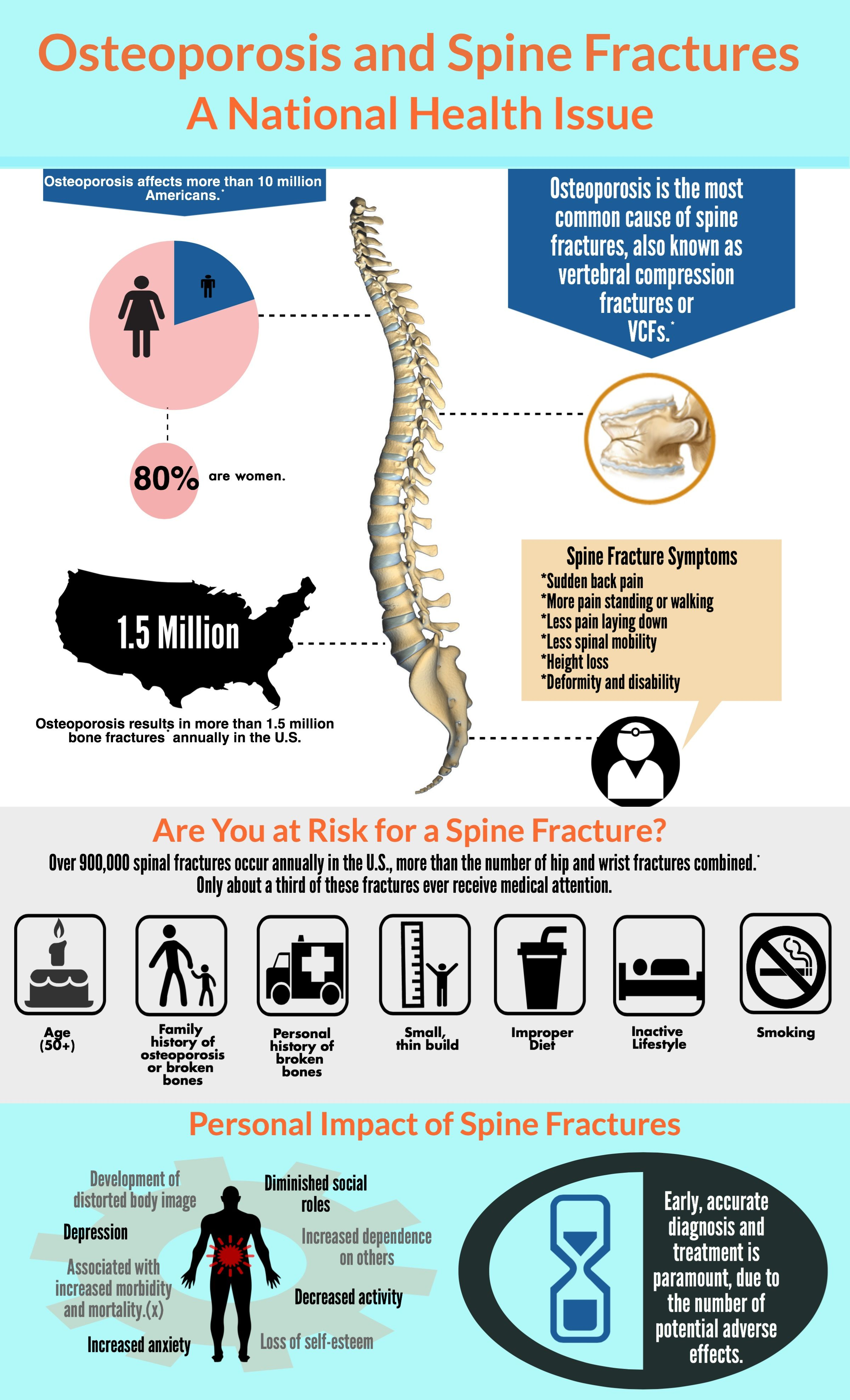35++ Most common bone fractures in osteoporosis viral
