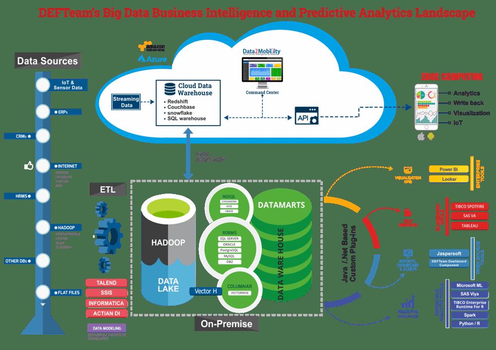 Big Data Business Intelligence And Predictive Analytics Defteam Business Intelligence Predictive Analytics Cloud Data