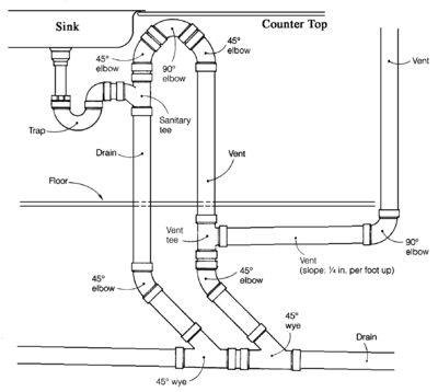 Island Fixture Vent Wikipedia The Free Encyclopedia Plumbing Vent Bathroom Plumbing Plumbing Drains