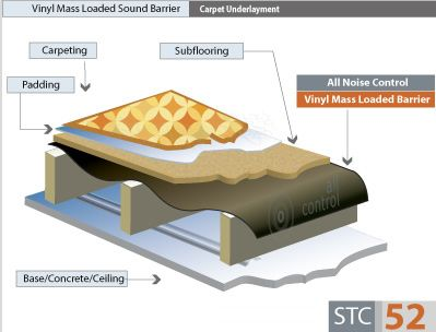 Mass Loaded Vinyl Sound Barrier In Car Insulation Elastic Heavy Layer Acoustic Insulating