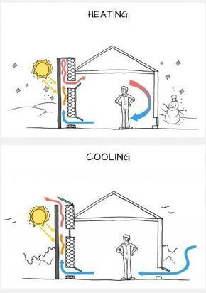 Heating And Cooling With A Solar Chimney Solar Chimney Solar Design Solar