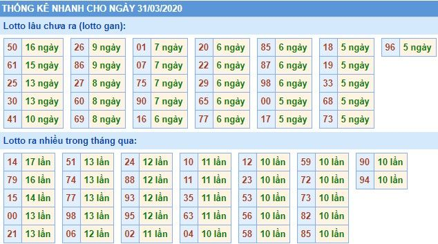 Dự đoán xs miền bắc 31-3-2020