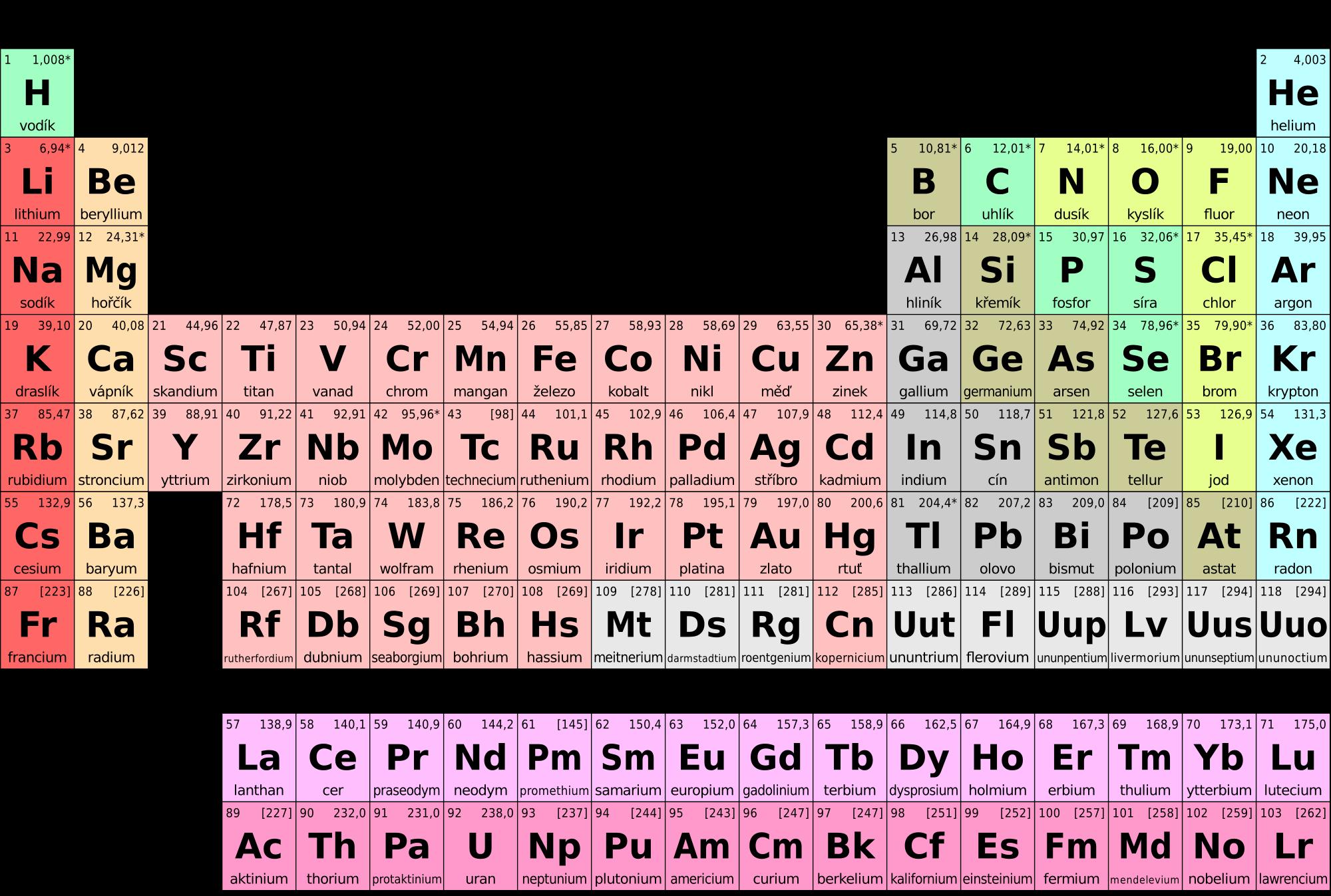 Cs Periodic Table Wikipedia Periodic Table Mathematics Worksheets Geometry Worksheets [ 1347 x 2000 Pixel ]