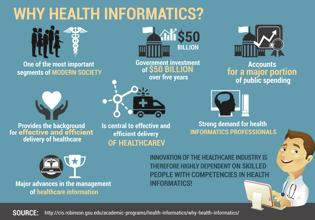 Health Informatics Is To Gather Store Retrieve And Usage Of Healthcare Information To Health Information Management Healthcare Technology Infographic Health